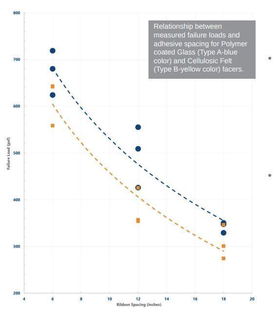 Findings Of Low Rise Foam Adhesive Test Program